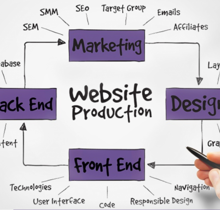 The Marketing Project